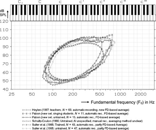 Fourier Descriptor Analysis and Unification of Voice Range