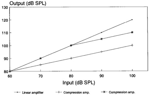 Compression Amplification in Hearing Aids   American Journal