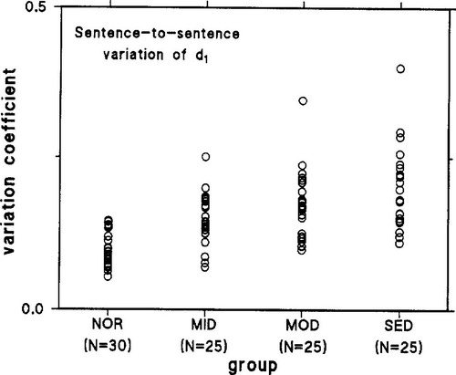Syllabic Timing in Dysarthria | Journal of Speech, Language