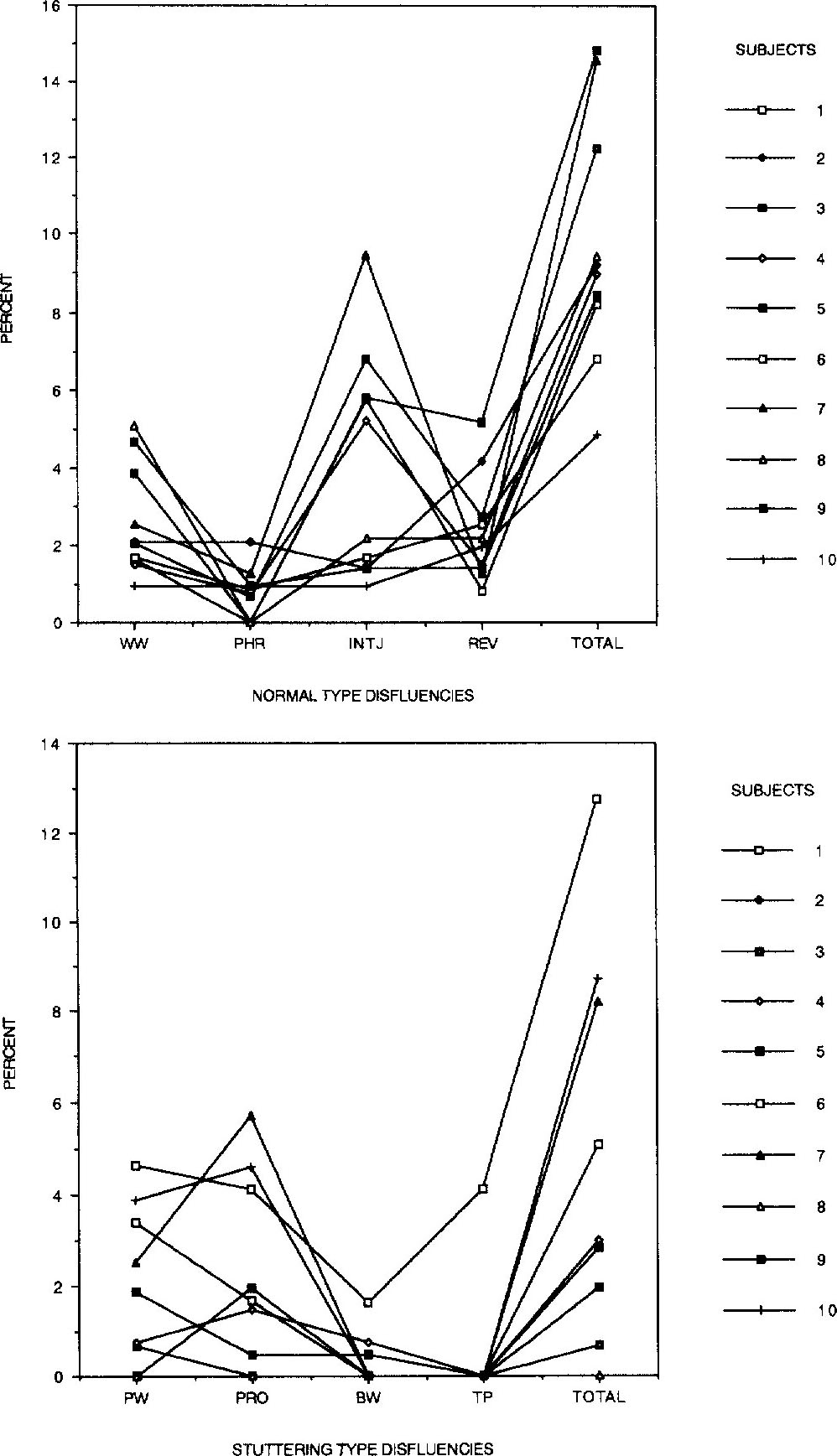 Relationship Between Language and Fluency in Children With