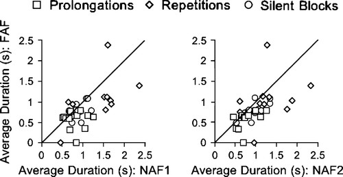 The Effect of Frequency Altered Feedback on Stuttering