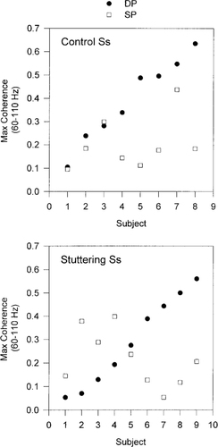 Respiratory Control in Stuttering Speakers: Evidence From
