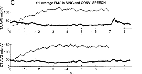 Activity of Intrinsic Laryngeal Muscles in Fluent and Disfluent