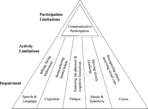 Communication in Context: A Qualitative Study of the