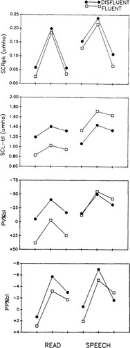 Autonomic Correlates of Stuttering and Speech Assessed in a Range of